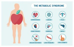 43926688 - the metabolic syndrome infographics with disease medical icons, fat male body and apple shape